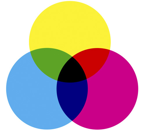 Graphic design dictionary - CMYK color